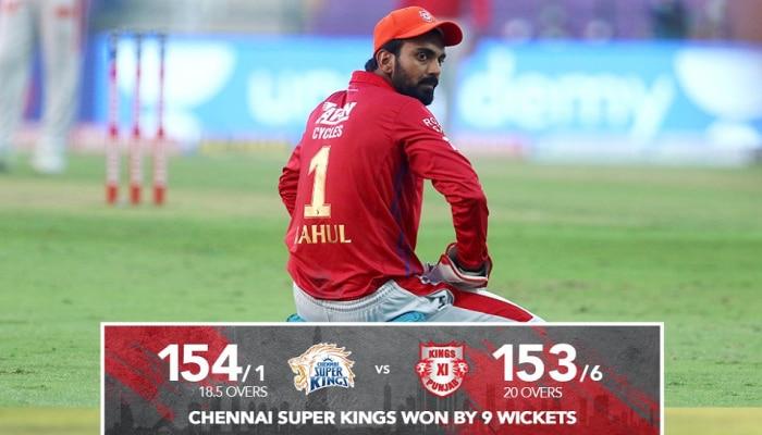 IPL 2020: ಚೆನ್ನೈಗೆ 9 ವಿಕೆಟ್ ಗಳ ಗೆಲುವು, ಪಂಜಾಬ್ ಪ್ಲೇ ಆಫ್ ಕನಸು ನುಚ್ಚುನೂರು