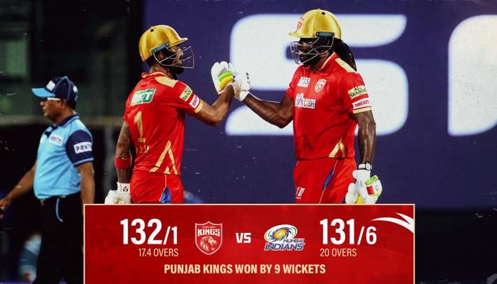 Punjab vs Mumbai: ಪಂಜಾಬ್ ಕಿಂಗ್ಸ್ ಗೆ 9 ವಿಕೆಟ್ ಗಳ ಗೆಲುವು