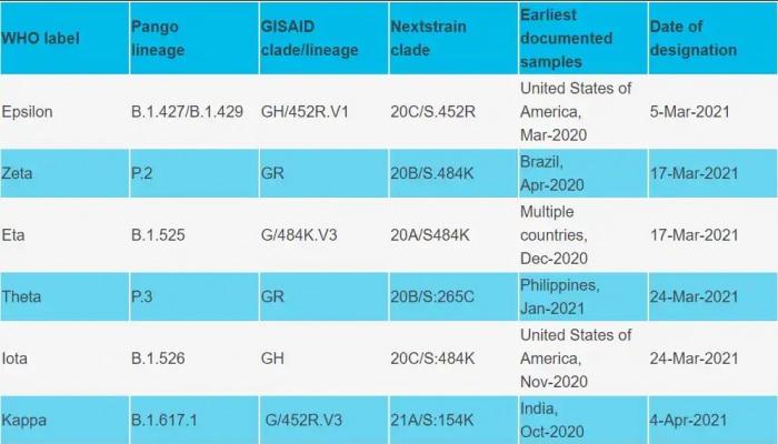 Corona Virus Nomination By WHO: ಭಾರತದಲ್ಲಿ ದೊರೆತೆ Covid-19 ರೂಪಾಂತರಿಗಳಿಗೆ ನಾಮಕರಣ ಮಾಡಿದ WHO